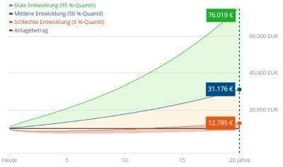 WeltInvest Rendite